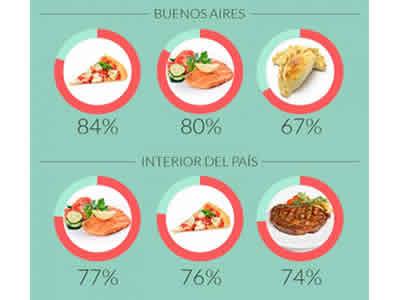 que_comen_los_portenos
